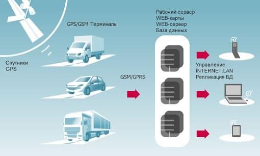 GPS слежение за транспортом