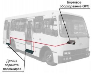 Датчик подсчета пассажиров