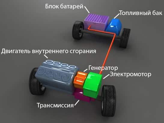 Характеристика гибридных авто